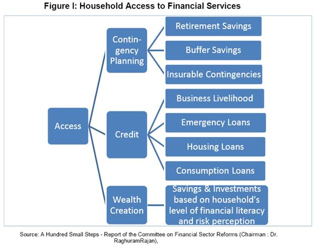 types of services offered by banks