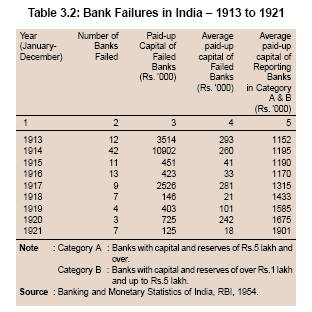bank failures in india