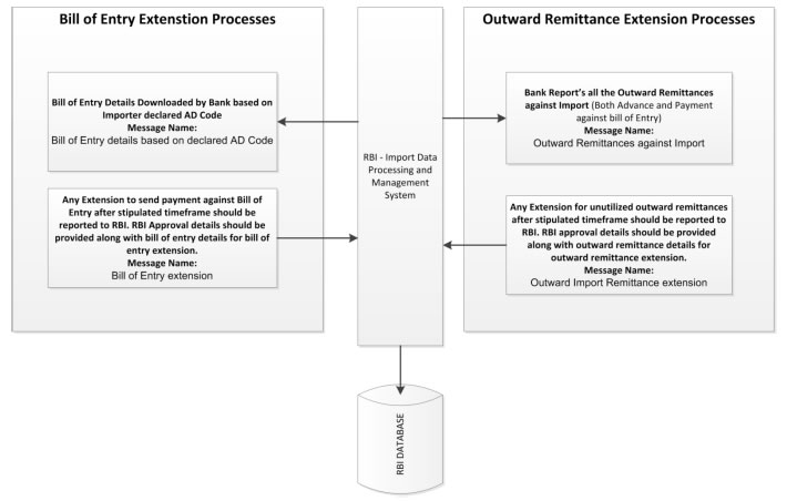 extension process